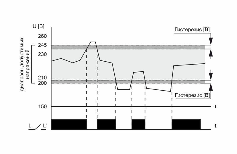 Реле напряжения CP-721 (50-450В 30А 2 модуля IP20 монтаж на DIN-рейке)(аналог УЗМ) F&F EA04.009.003