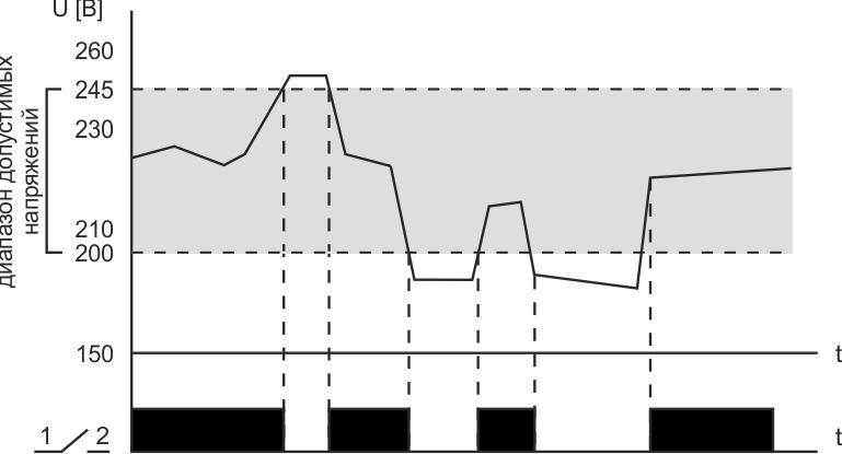 Реле контроля напряжения CP-722 (50-450В 75А 4.5мод. монтаж на DIN-рейке)(аналог УЗМ) F&F EA04.009.009